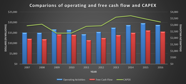 Johnson and Johnson, JNJ, historical cash flows, operating, free cash flow, FCF, OFC, CAPEX