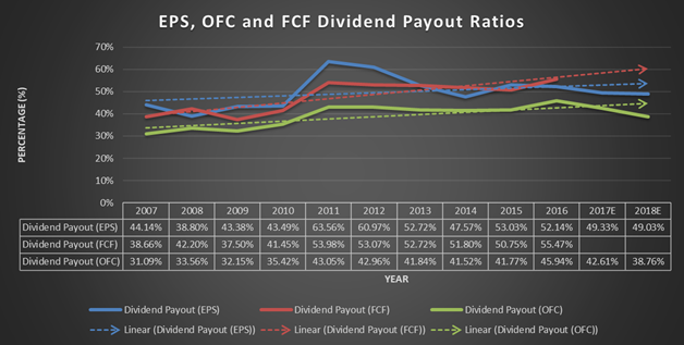 Johnson and Johnson, JNJ, payout ratios