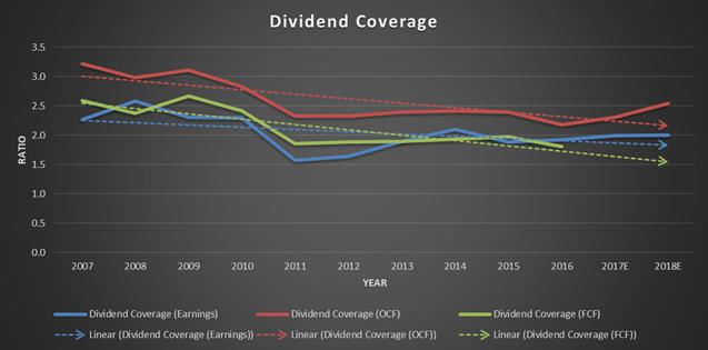 Johnson and Johnson, JNJ, dividend coverage