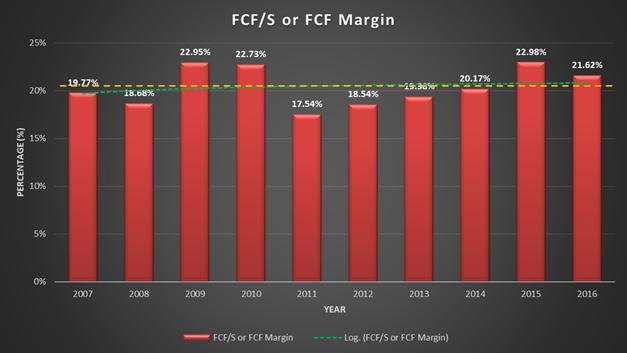 Johnson and Johnson, JNJ, free cash flow / sales, FCF/S, free cash flow margin