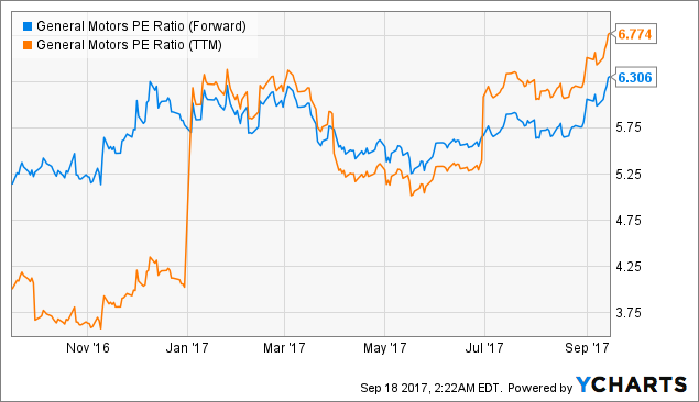 Ford Motor Company (NYSE:F) Closed 5.3% Above Its 50 Day Average
