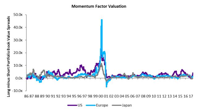Momentum_Factor_Valuation