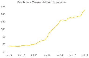 Interview With Joe Lowry, Lithium Industry Expert