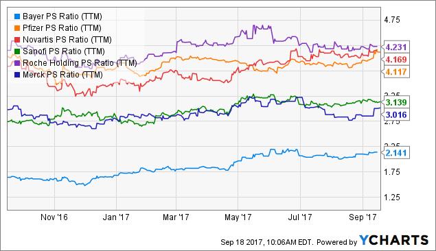 3 Reasons To Buy Bayer Bayer Ag Otcmktsbayzf Seeking Alpha