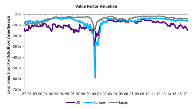 Value_Factor_Valuation