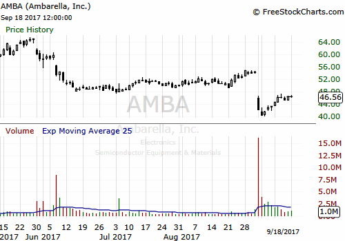 Ambarella's Stock Recently Took A Big Dive - Here's What You