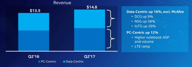 Intel's Management Is Failing On Its Number 1 Priority