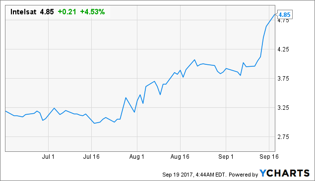 Intelsat: Analysts Are Finally Starting To Take Note