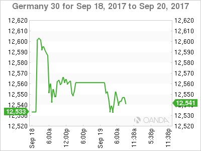 German ZEW economic sentiment improves more than expected in September