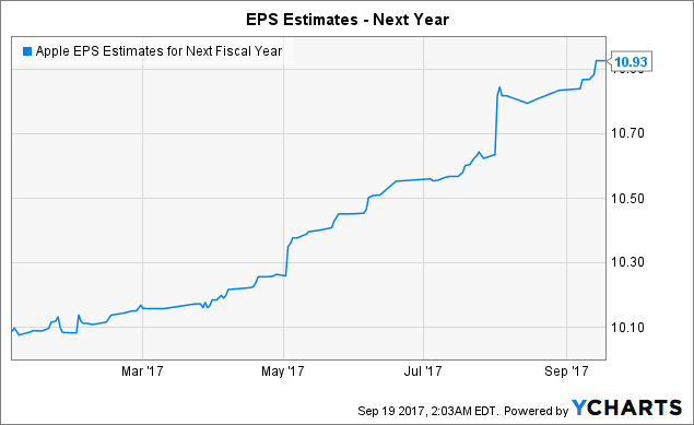 AAPL EPS Estimates for Fiscal Year data by YCharts