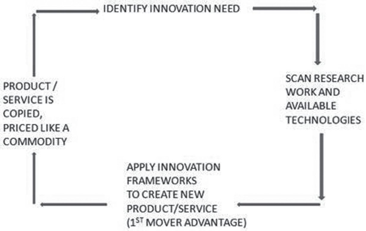 innovation life cycle process