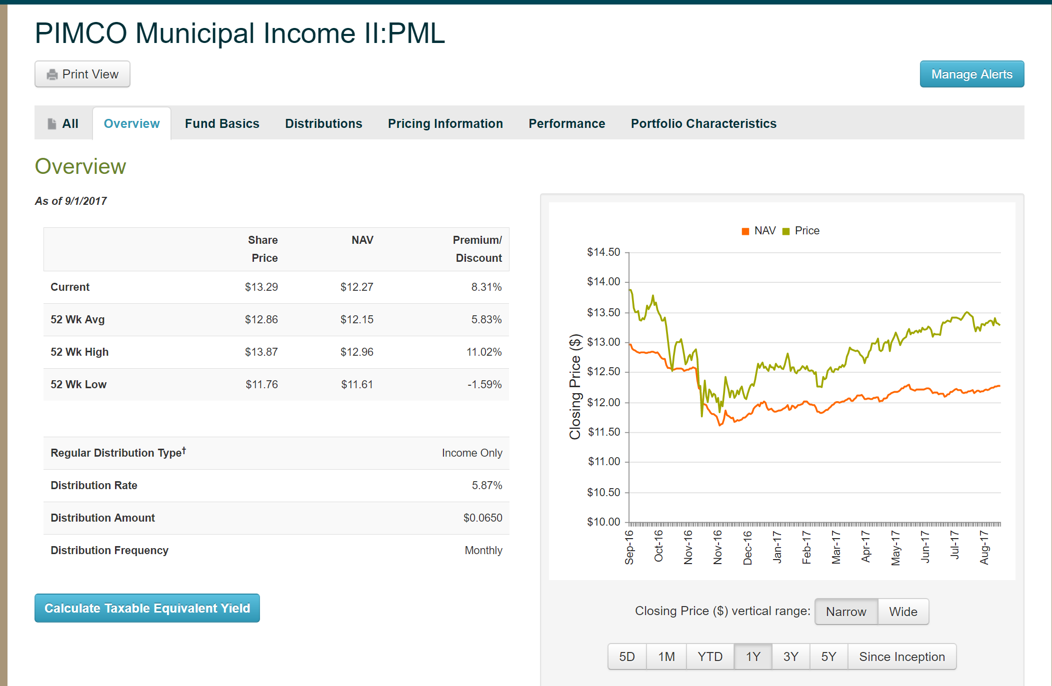 Trading municipal bond funds seeking alpha i clicked on pimco municipal income ii pml and it opened to the following page which is the broad overview of the fund biocorpaavc Image collections