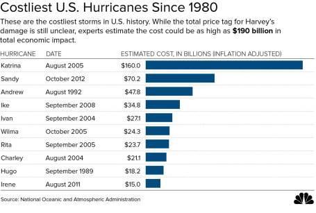 hurricane cost