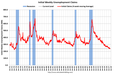 weekly unemploy