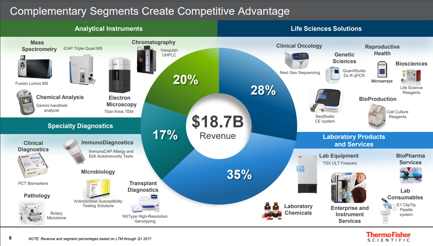 Thermo Fisher, Dominant And Growing - Thermo Fisher Scientific Inc