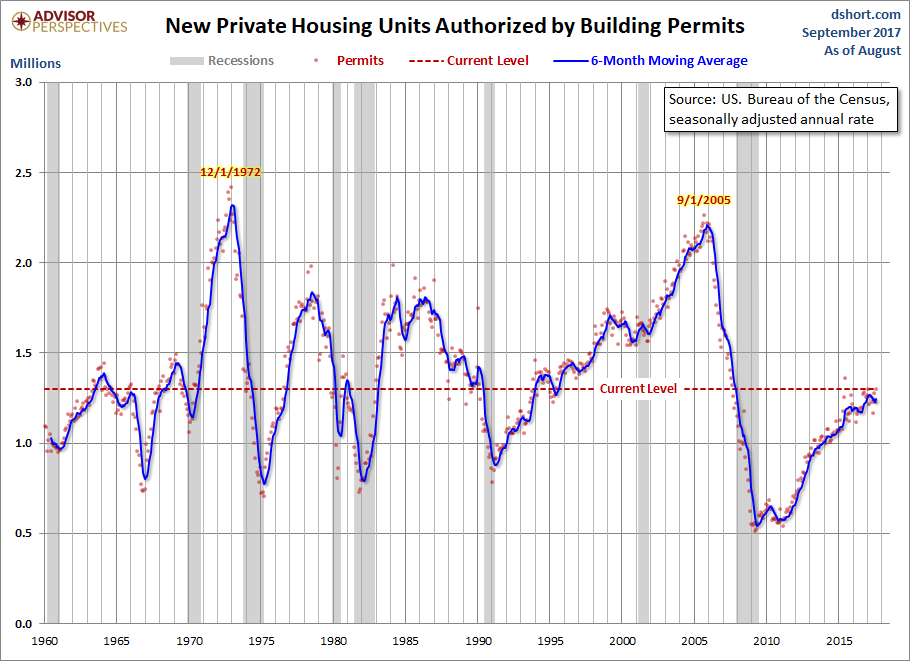 Housing Starts Up, But Troubles Persist