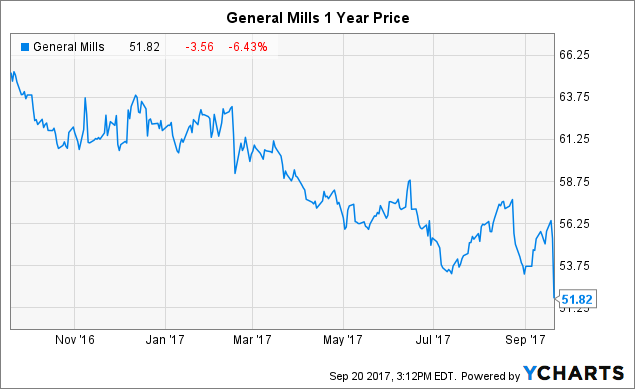General Mills, Inc. (GIS) Stake Lowered by Rand Wealth LLC
