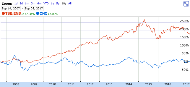 Crude Oil And Natural Gas Difference