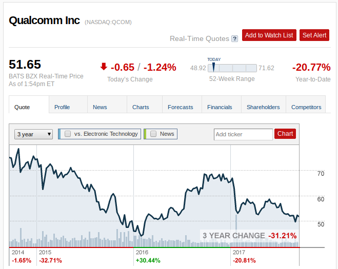 Qualcomm Stock Quote Adorable Qualcomm More Declines Ahead Qualcomm Inc NASDAQQCOM