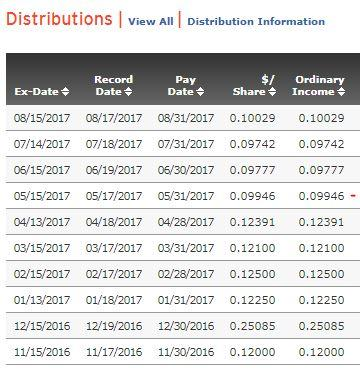 sphd dividend payout