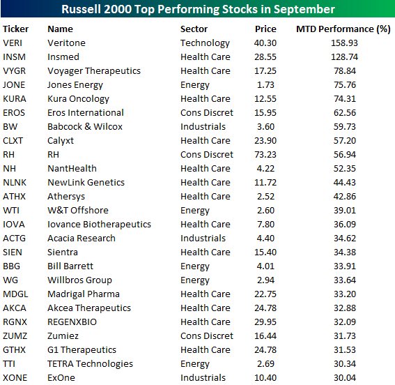 Russell 2000 Companies List 2020.Best And Worst Russell 2000 Stocks In September Seeking Alpha