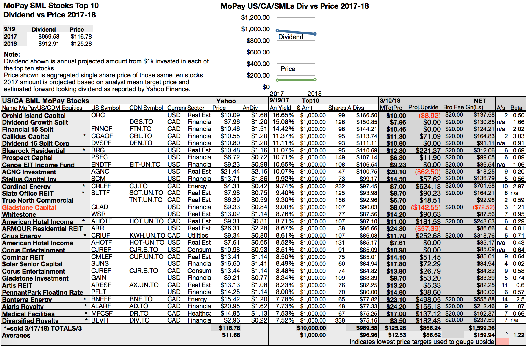 Top 50 Monthly Paid Dividend Yields Range 6.7%-16.7% For U.S. & CDN Mid-September Equities