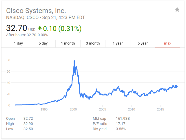 Cisco Systems, Inc. (NASDAQ:CSCO) Earns Hold Rating from Needham & Company LLC