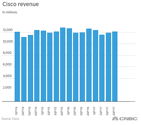 Earnings Reaction History: Cisco Systems, Inc