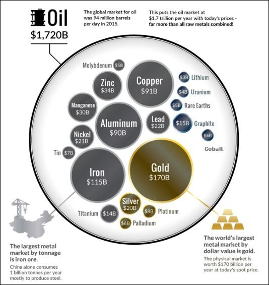 Crucial Metals For A Lower Carbon World: Part 1