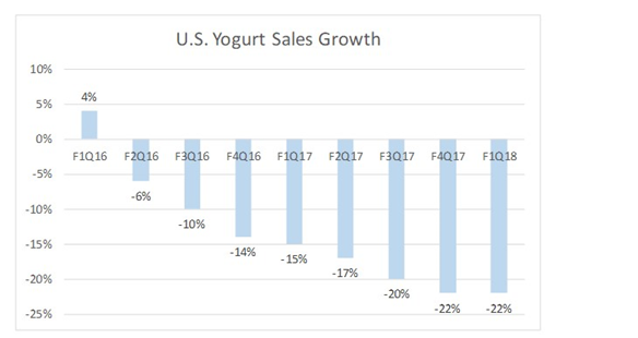 Research Analysts Issue Forecasts for General Mills, Inc.'s FY2018 Earnings (GIS)