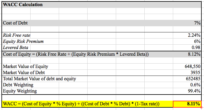 nikes cost of debt and equity