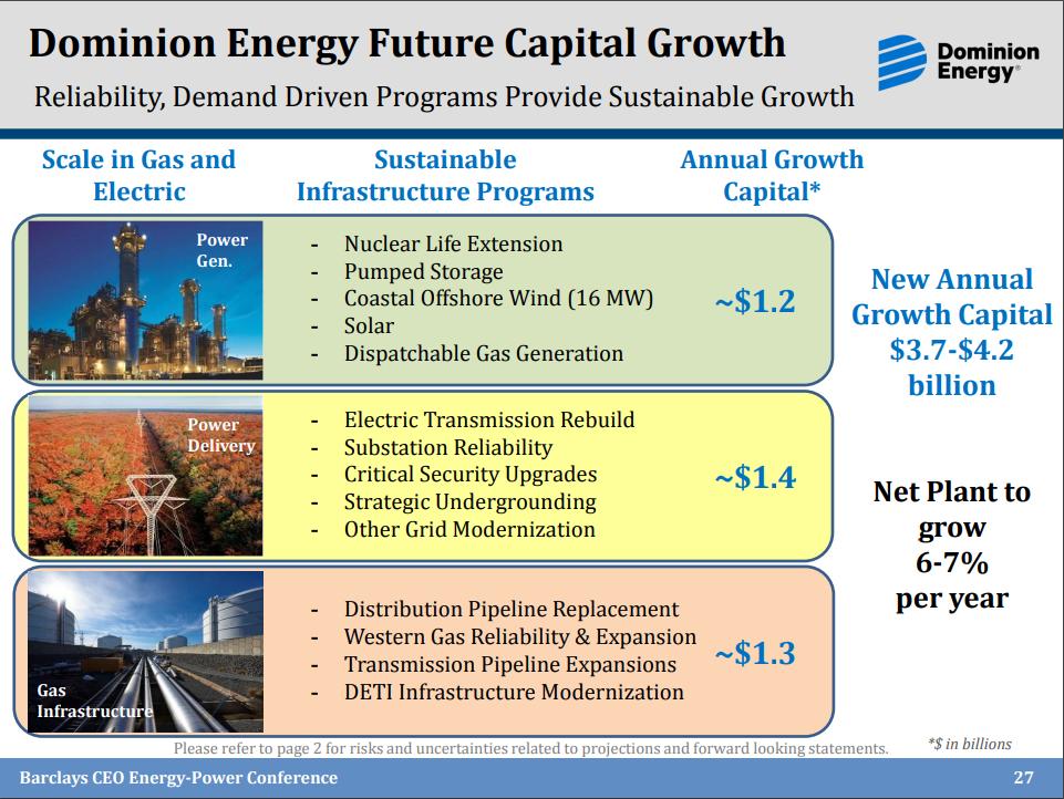 Recent Buy: Dominion Energy - Dominion Energy, Inc. (NYSE:D ...