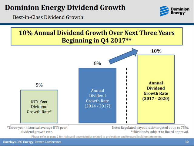 Recent Buy Dominion Energy Dominion Energy Inc Nyse