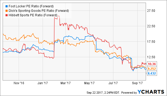 Evaluating Insider Trading And Ownership For The Finish Line, Inc. (FINL)