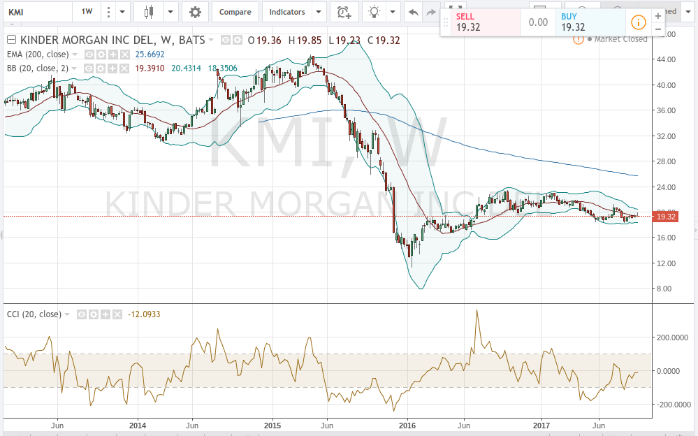 Kinder Morgan Inc (NYSE:KMI) Institutional Investor Sentiment Trend