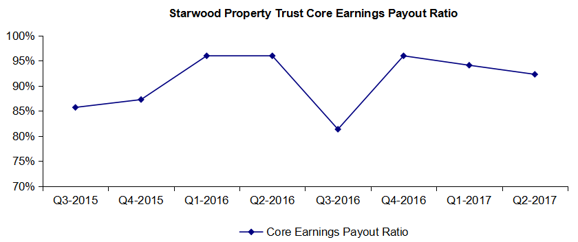 3 Reasons Why Buying 87 Yielding Starwood Property Trust Is A No