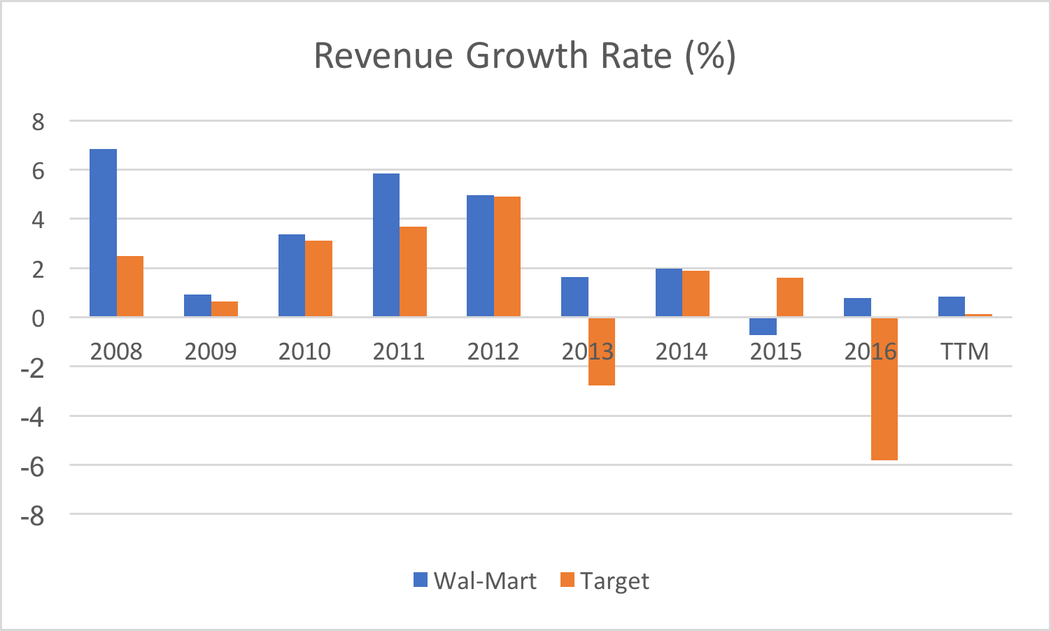 wal mart and target financal report The target corp has the highest quick ratio at 0 94 in fiscal 2005 and lowest point at 0 68 in fiscal 2007 the inventory level of target corp maintained at a.