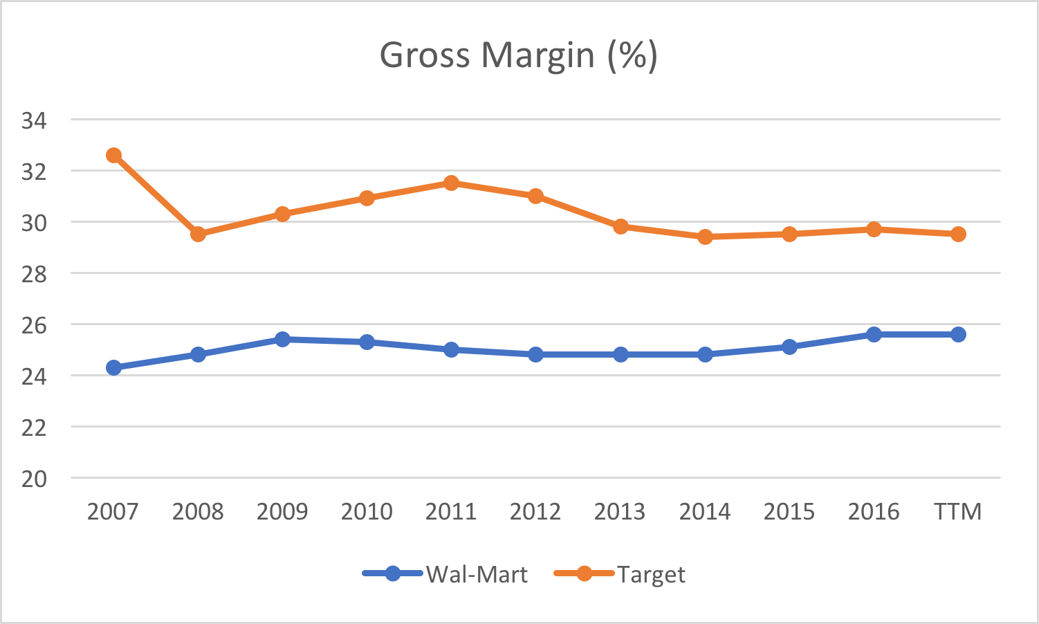 Walmart Versus Amazon: Future Prospects
