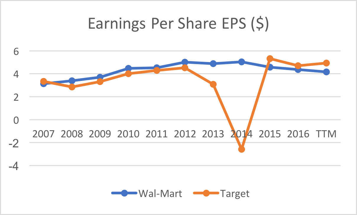 Wal mart vs target survival of the fittest target corporation as the chart shows both companies are struggling to grow their eps we will discuss about their growth strategies in the future prospects section geenschuldenfo Images