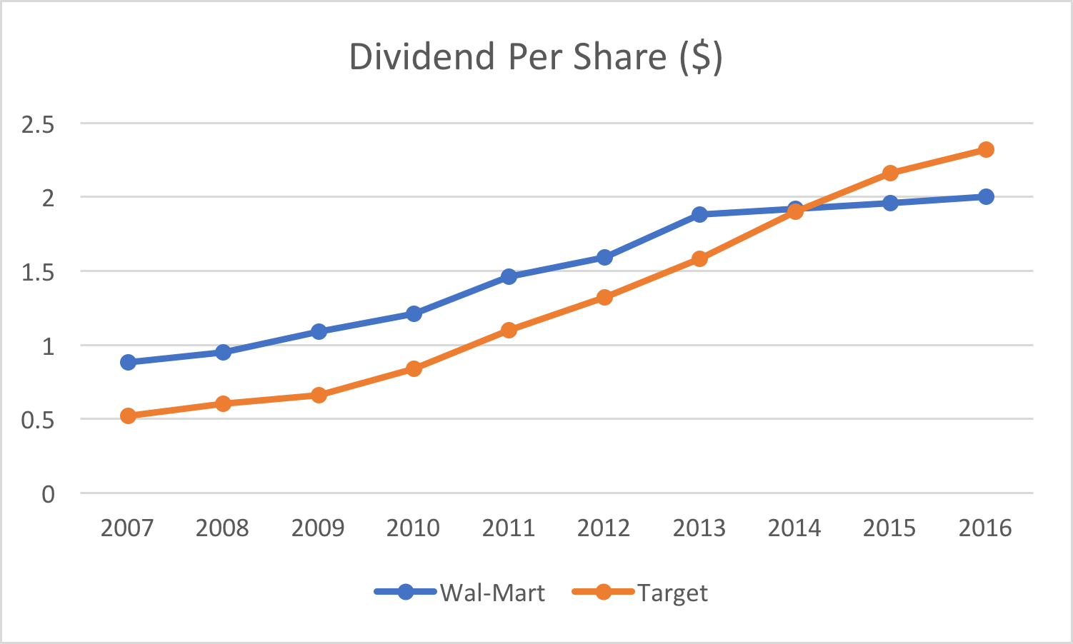 Wal mart vs target survival of the fittest target corporation the stocks current yield is 256 lower than that of target in terms of dividend growth target was able to manage higher dividend growth in the past 3 geenschuldenfo Images