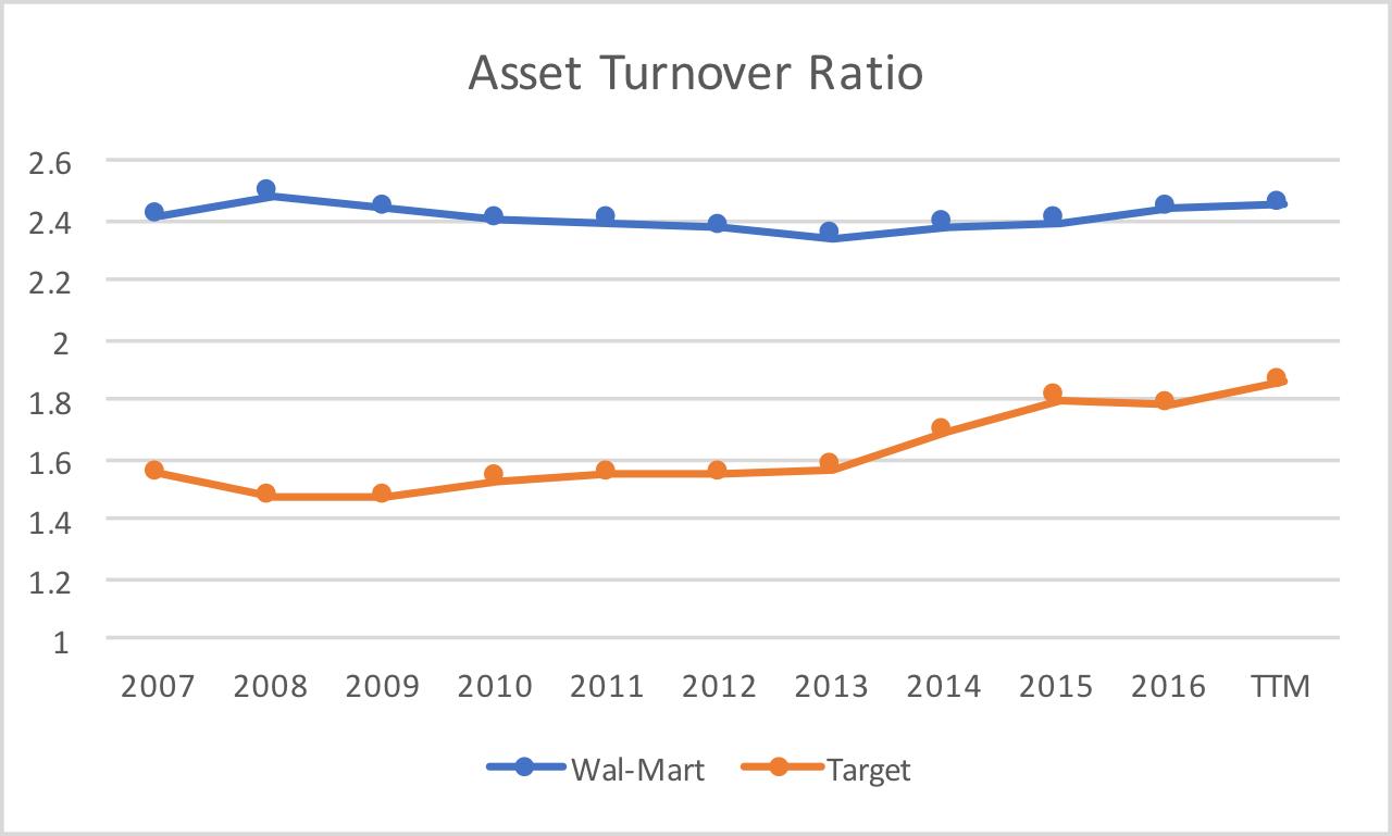 walmart vs target survival of the fittest target