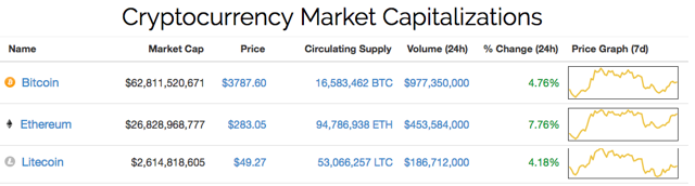 Crypto Market Caps