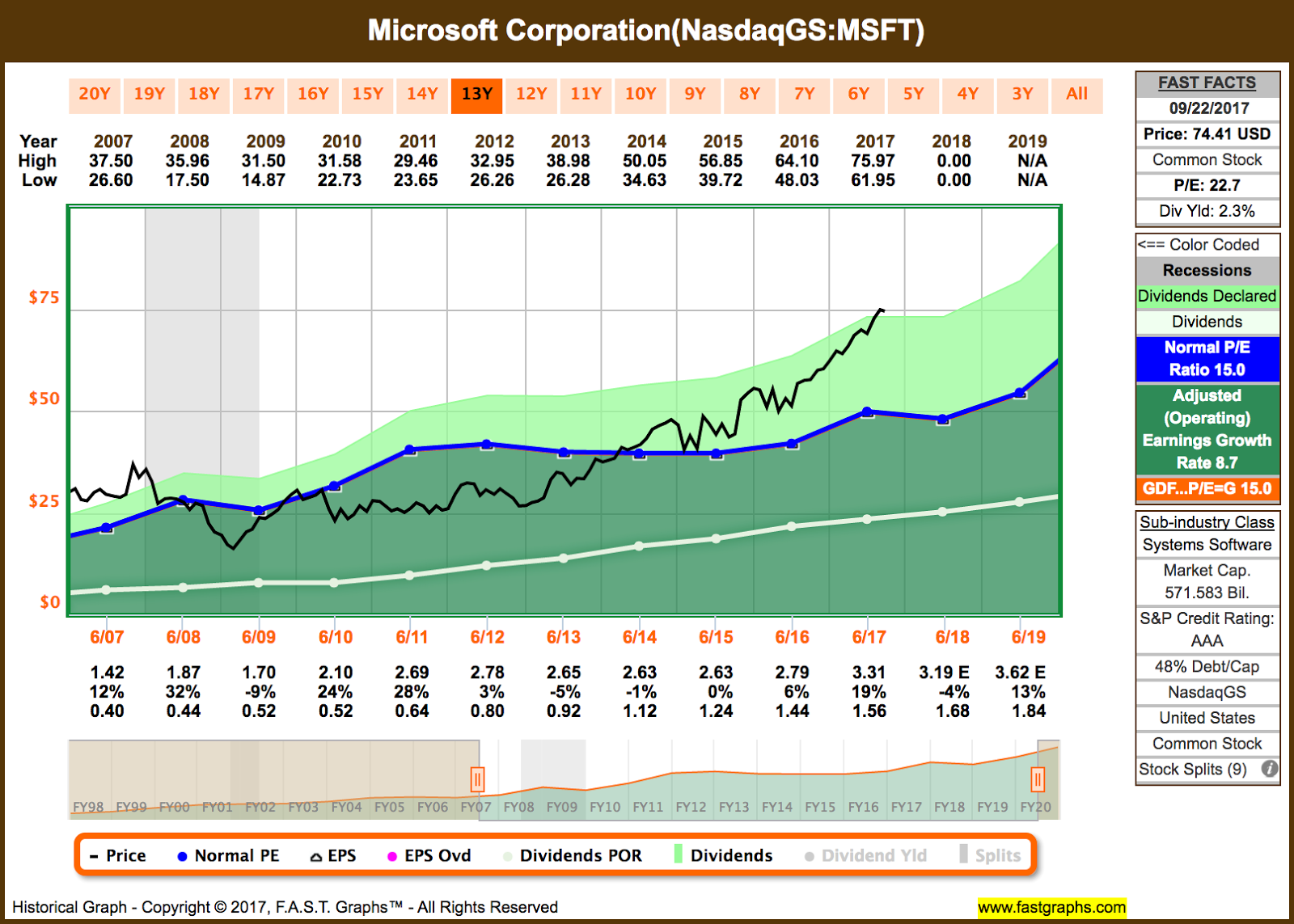 Msft Stock Quote 7 Dividend Increases September 1822 2017  Seeking Alpha