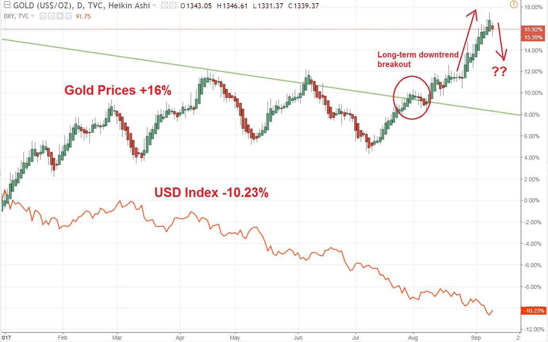 Gold edges higher on weaker dollar, North Korea fears