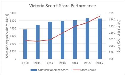 a7e0d8ee727be L Brands  Things Aren t As Bad As They Seem At Victoria s Secret - L ...