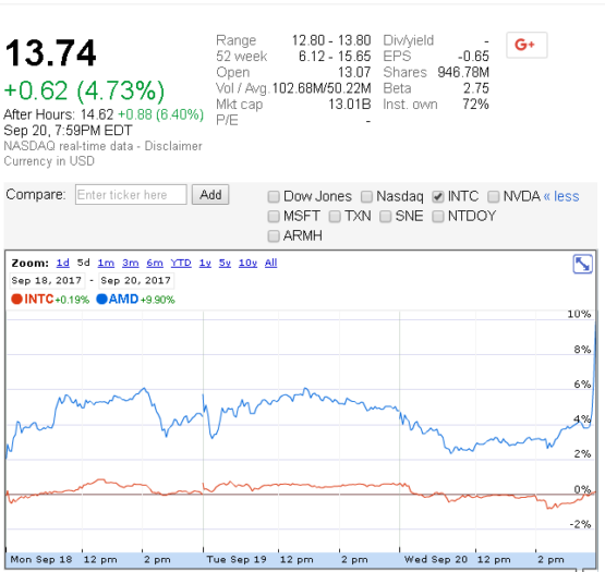 Amzn After Hours Stock Quote: AMD Plus Tesla Could Be A Championship Team For Self