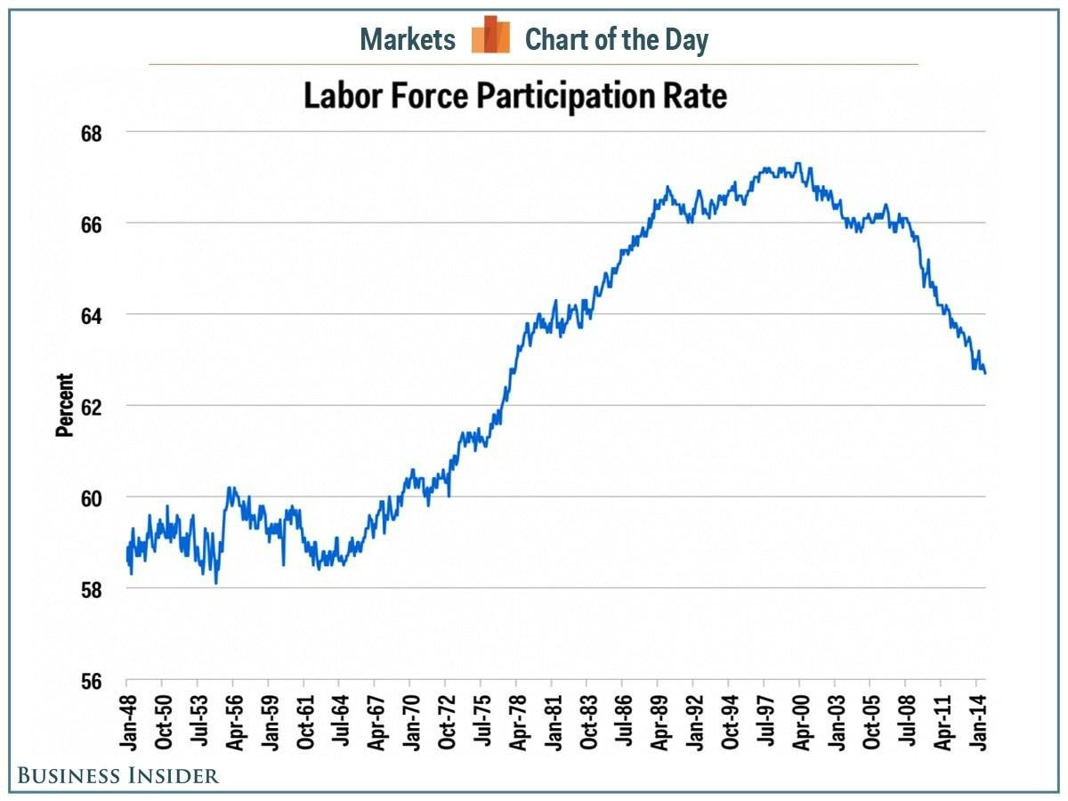 The essence and structure of the labor market 15