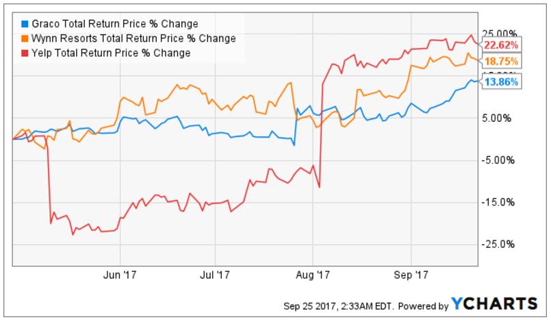 Berkshire Hathaway Portfolio Performance Update