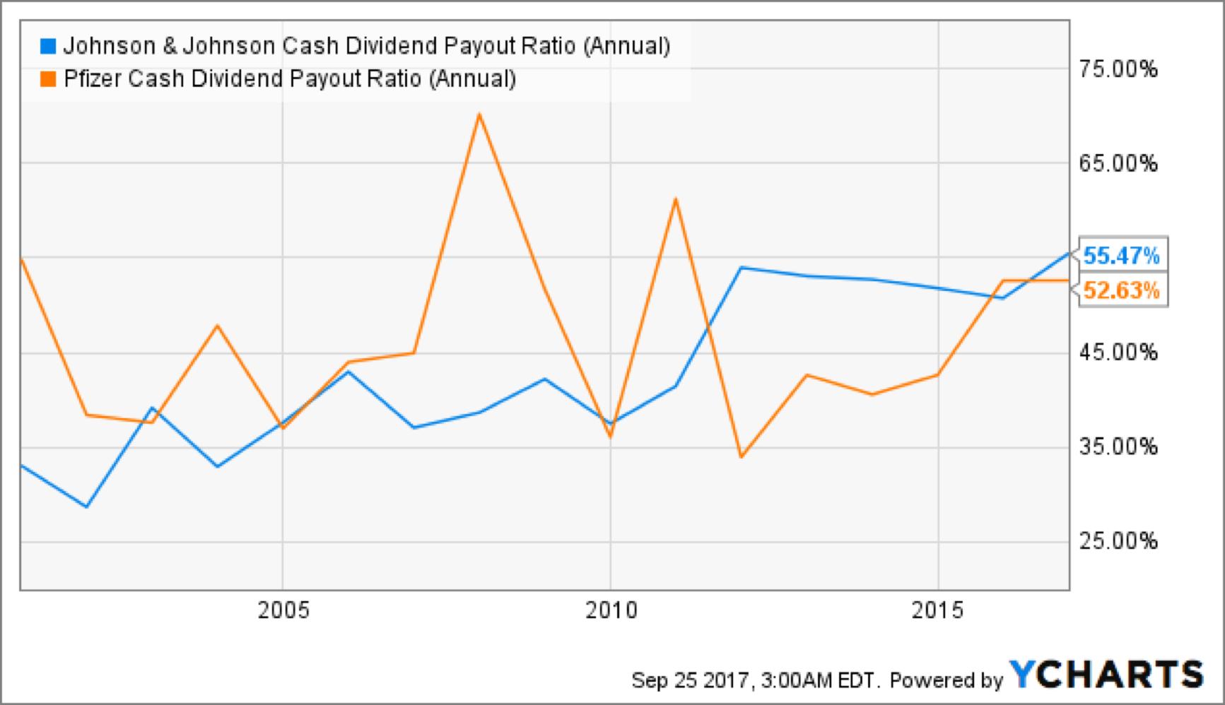 financial analysis pfizer vs johnson johnson