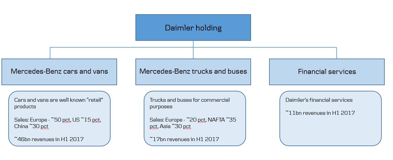 Catalyst To Unlock Daimlers Value Daimler Ag Otcmktsddaif